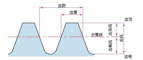 齿条齿轮参数示例图