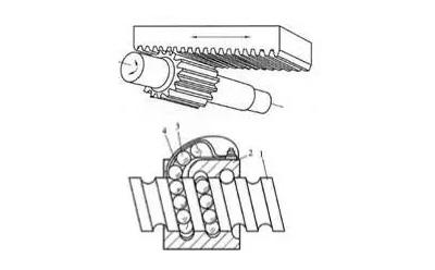齿轮齿条装置和滚珠丝杠各自优缺点说明