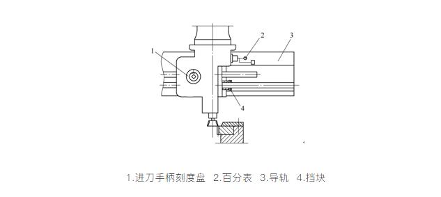 对齿定位装置中的插齿条主轴箱在终点位置时的示意图