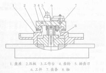 在圆柱齿轮插齿机上加工直齿条的装置