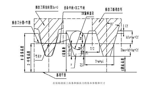 齿条的基本参数、测量尺寸和基准尺寸