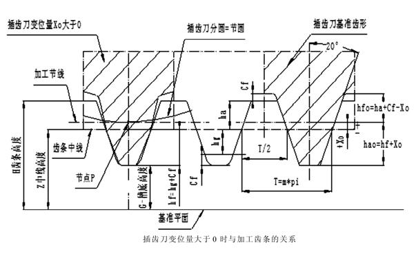 插齿刀变位量Xo齿条节线到中线的距离为+Xo